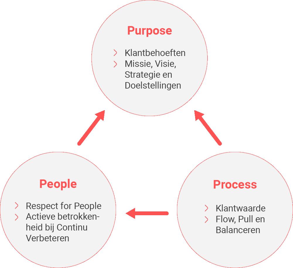 Met elkaar een balans vinden tussen purpose, process en people
