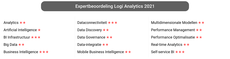 Score van Logi Analytics Platform software.