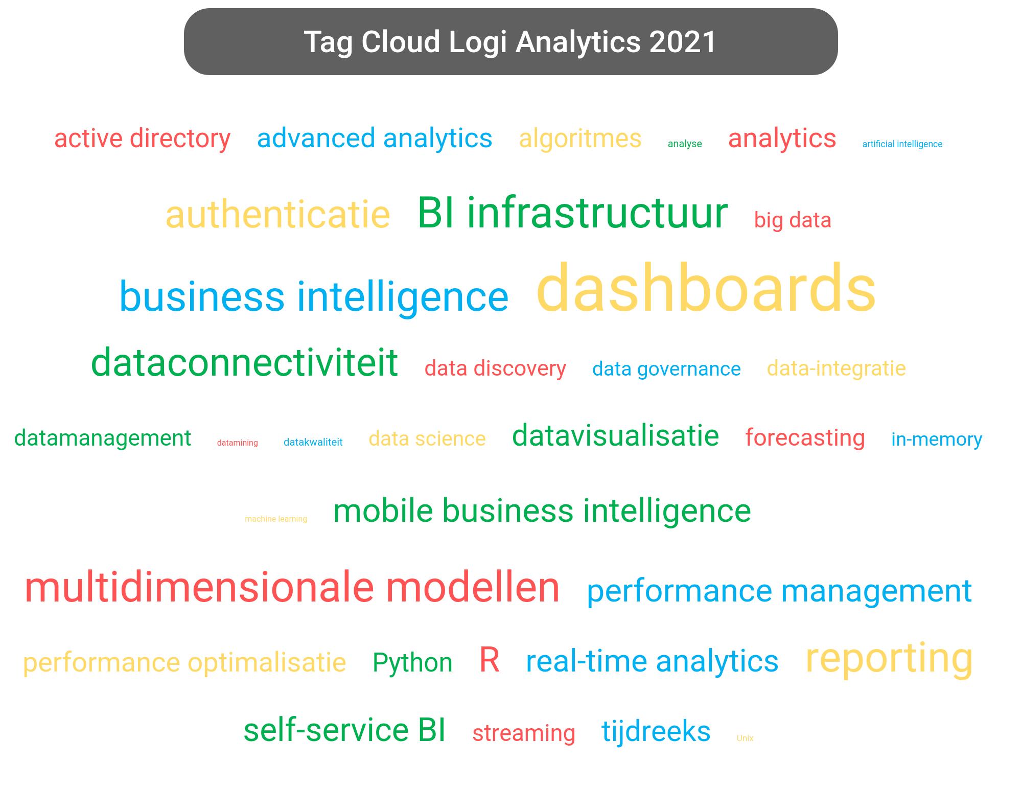 Tag cloud van Logi Analytics Platform tools.