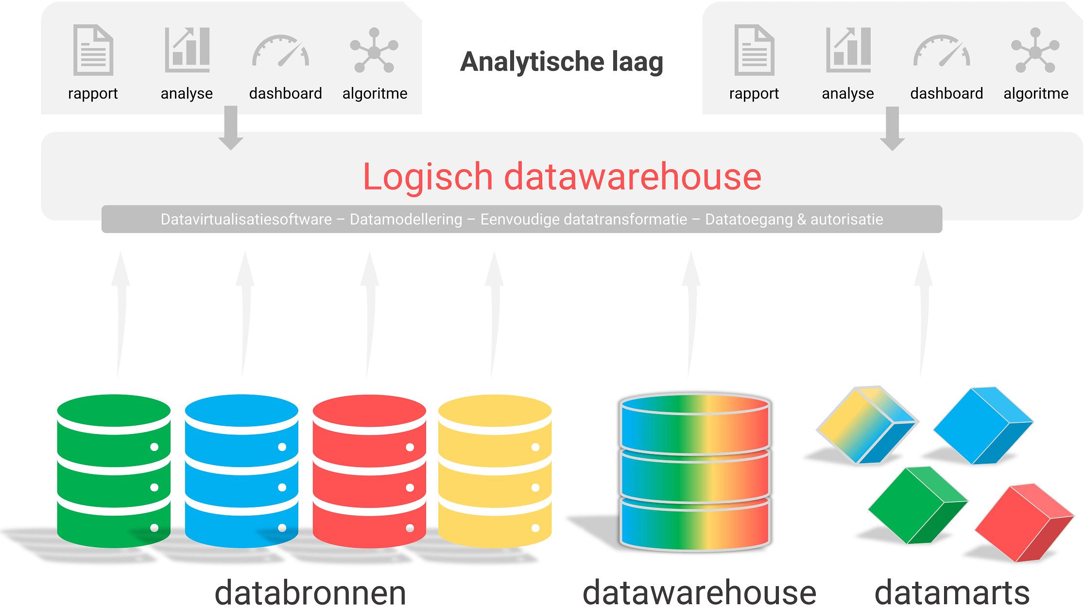 Logisch data warehouse