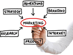 Marketing intelligence toepassing