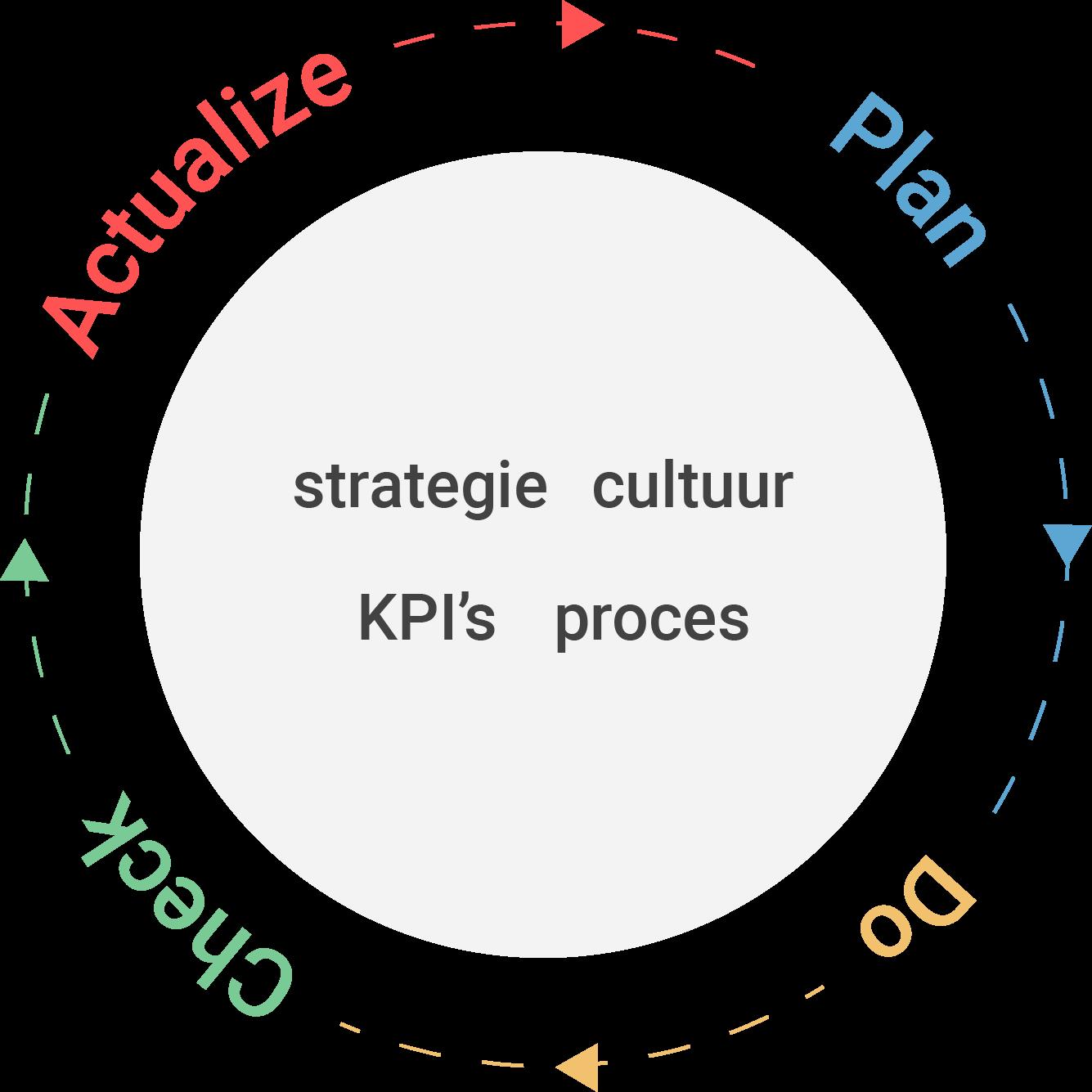 KPI's + Verbetercyclus = in beweging komen