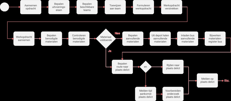 Ontwerp de functionele processtroom