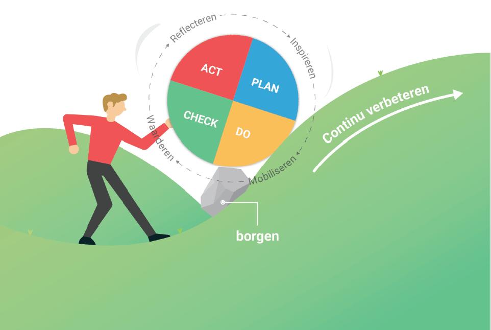 De PDCA cirkel met vier stappen: plan, do, check en act