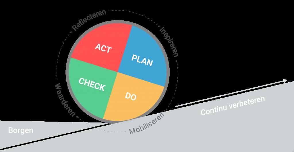 PDCA en continu verbeteren | Inspireren, Mobiliseren, Waarderen, Reflecteren