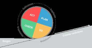 PDCA en continu verbeteren   Inspireren, Mobiliseren, Waarderen, Reflecteren