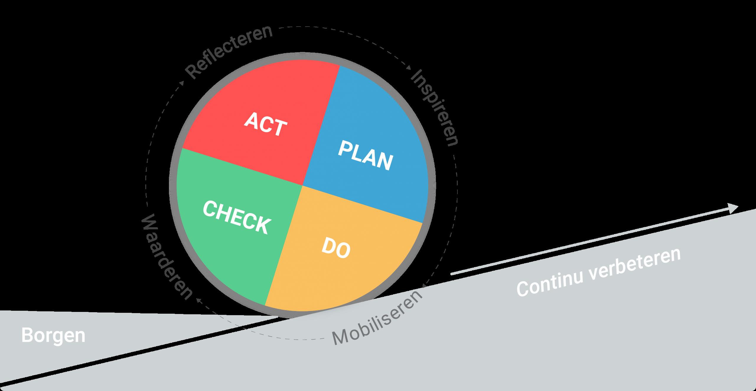 PDCA cyclus - plan do check act