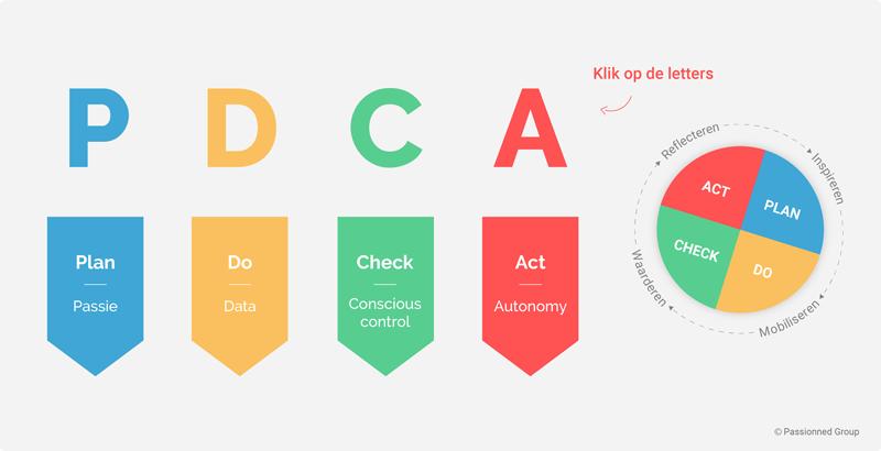 PDCA Cyclus | Plan, Do, Check, Act