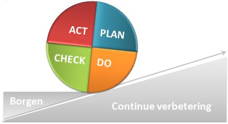 PDCA cyclus - plan do check act: borgen en zorgen voor continue verbetering