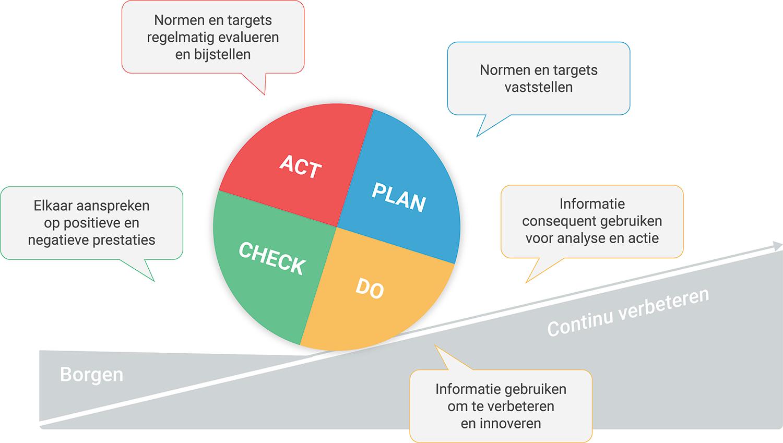 PDCA cyclus, de uitkomsten van de studie