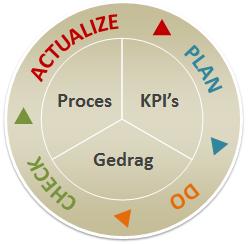 Goede KPI's noodzakelijk voor continu verbeteren