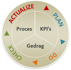 De workshop PDCA - unieke combinatie van KPI's, processen en gedrag
