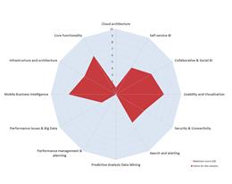 Voorbeeld Pentaho Business Analytics