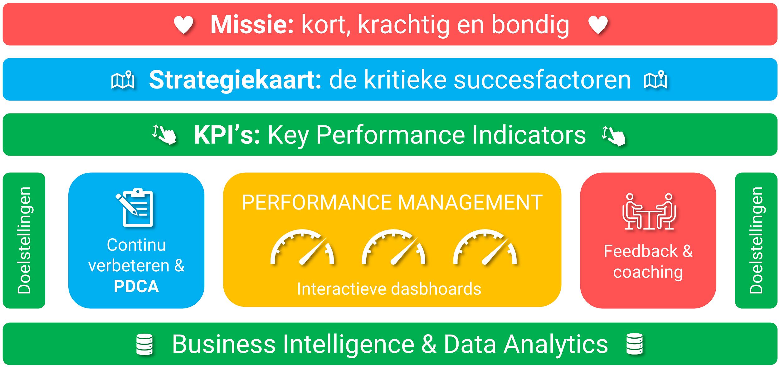 performance management raamwerk