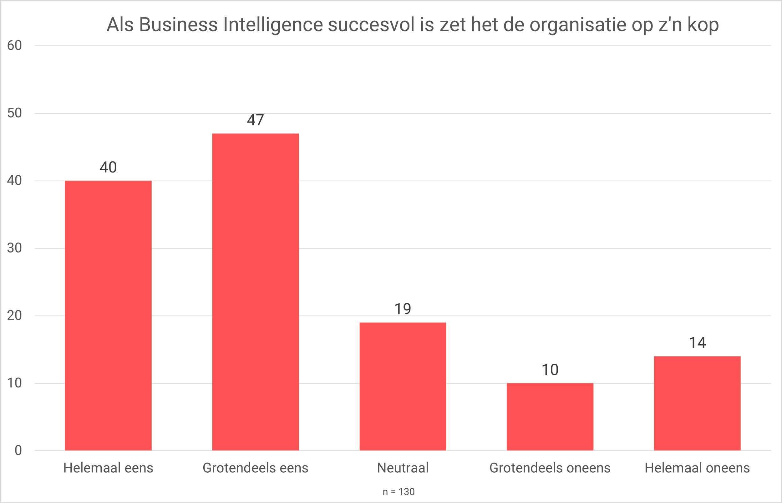 Als business intelligence succesvol is zet het de organisatie op zijn kop