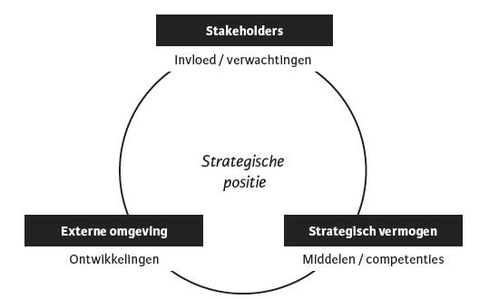 Positioneren volgens Johnson, Scholes en Whittington