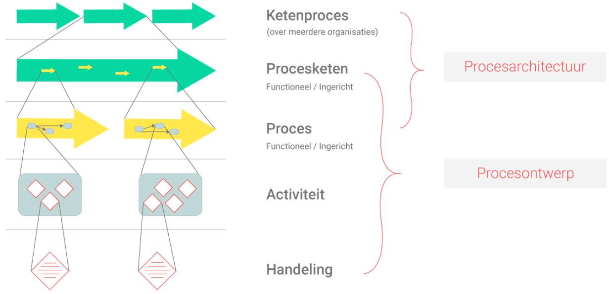 Proces Architectuur Model (PAM)