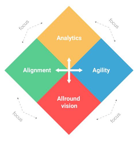 De vier sleutelconcepten van de intelligente organisatie