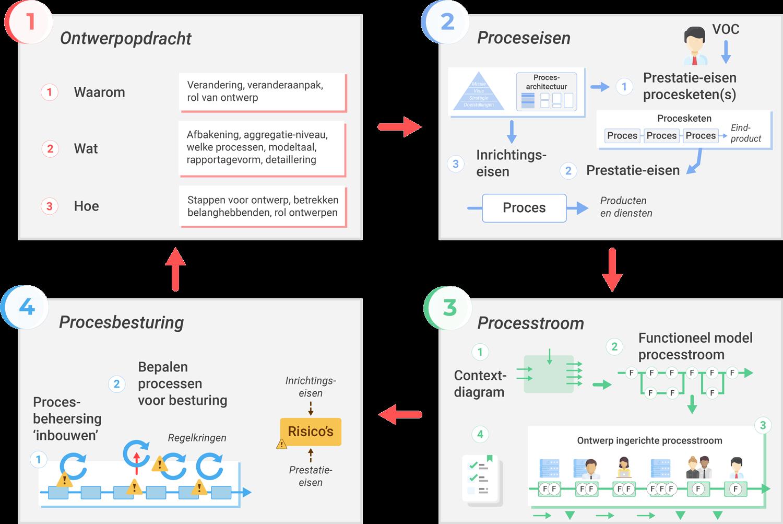 Processen ontwerpen