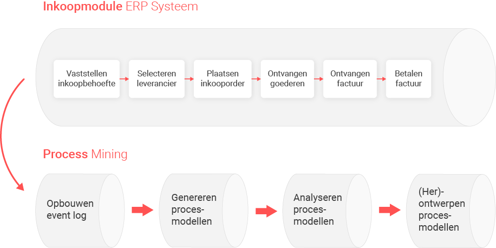 Samenhang operationele processen en process mining eenvoudig inkoopproces