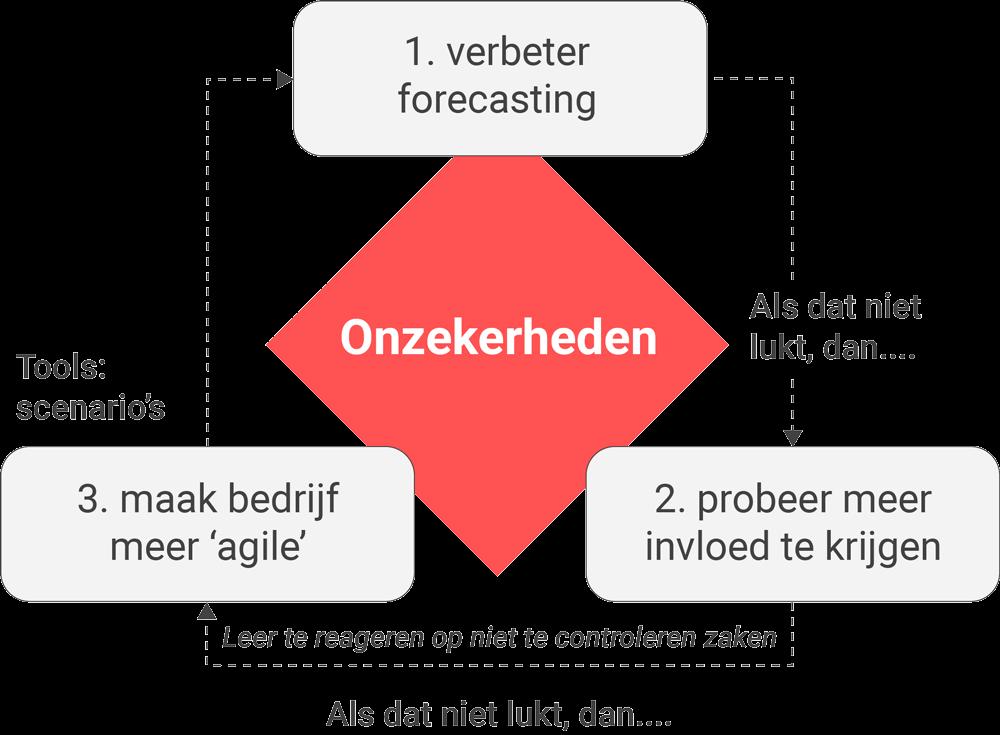 Scenarioplanning: leren omgaan met onzekerheden
