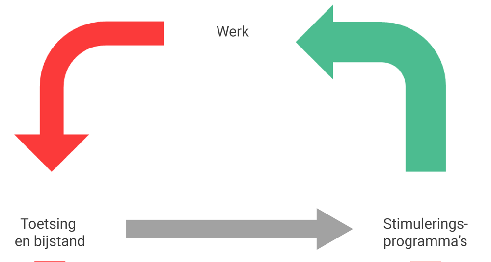 Vereenvoudigde representatie van beweging naar werk