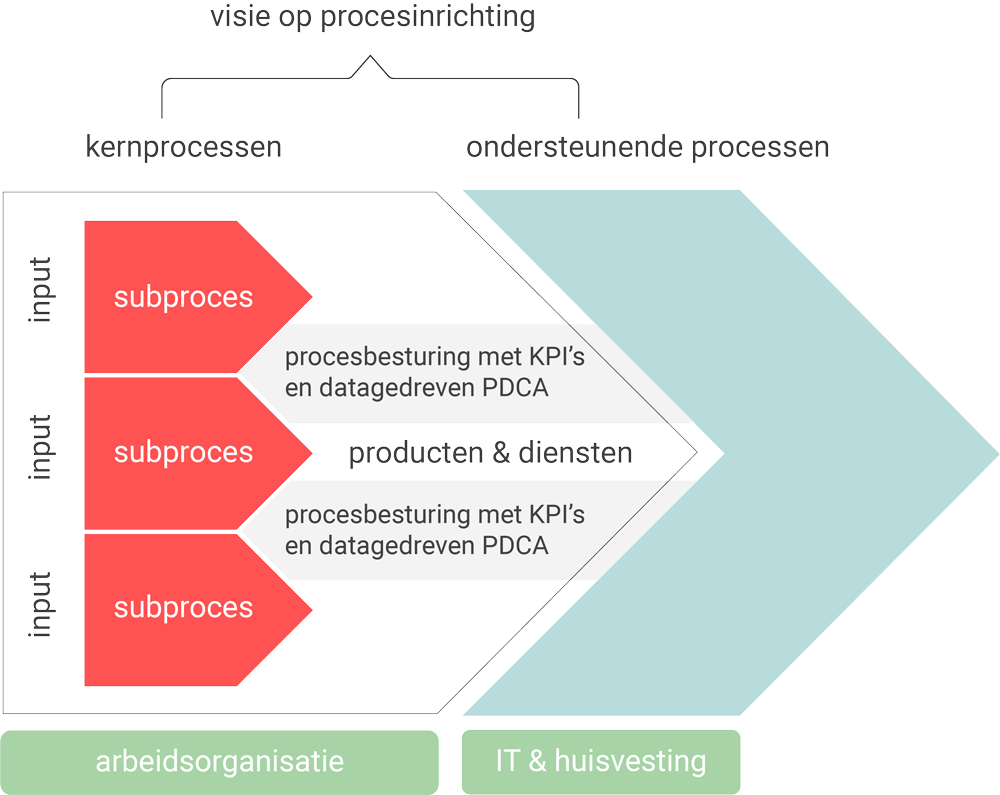 Visie op business process management (schema)