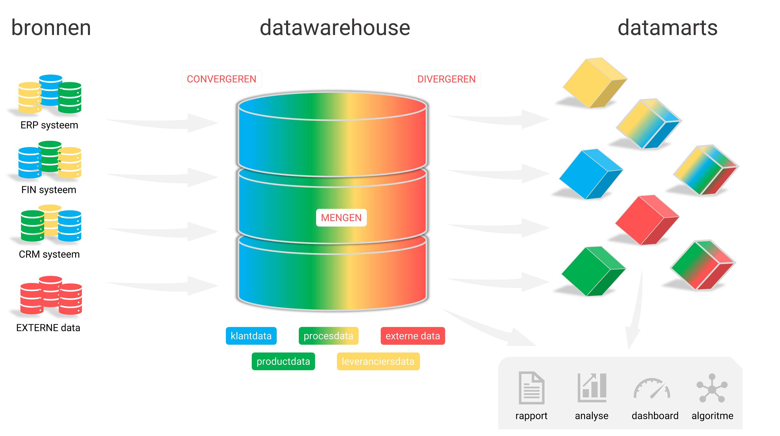 Wat is een datawarehouse?