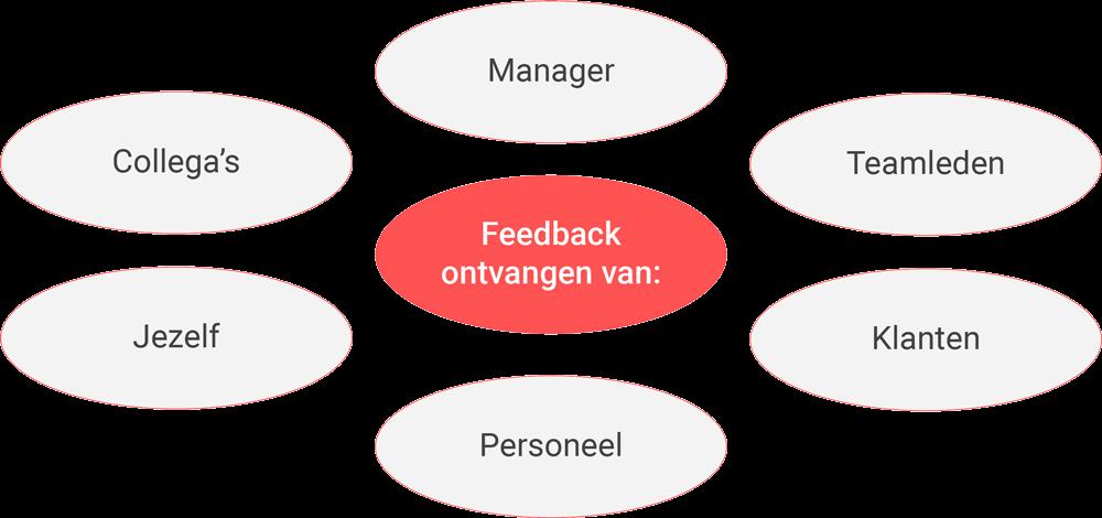 Wie zijn er betrokken bij feedback